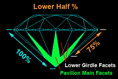Lower Halves