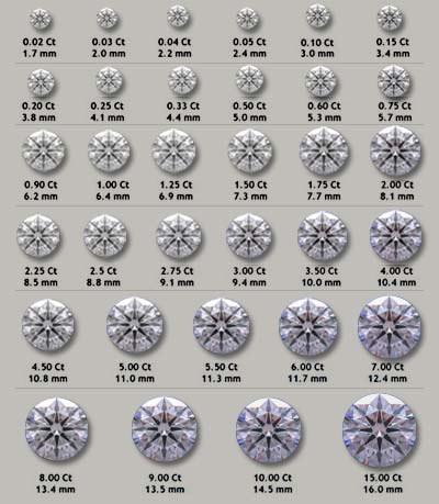 Diamond Carat to Millimeter Chart