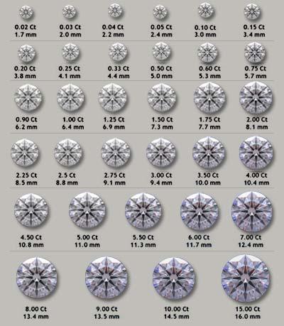 Diamond Carat to Millimeter Chart