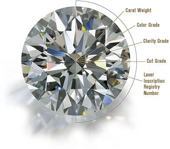 diamond score
