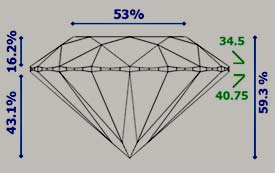 Diamond proporties