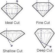 diamond cut