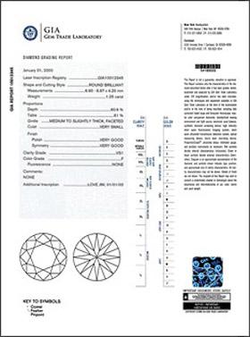 GIA Report