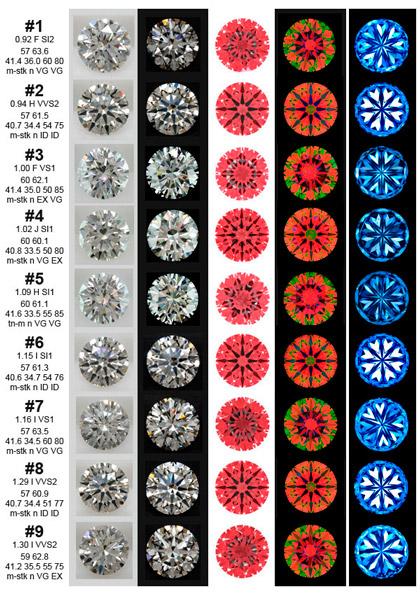 diamonds,Laboratory Cut Grades
