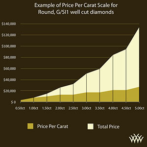Diamond Price per Carat Graph