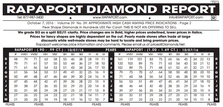 Diamond Prices Comparison Statistics Education
