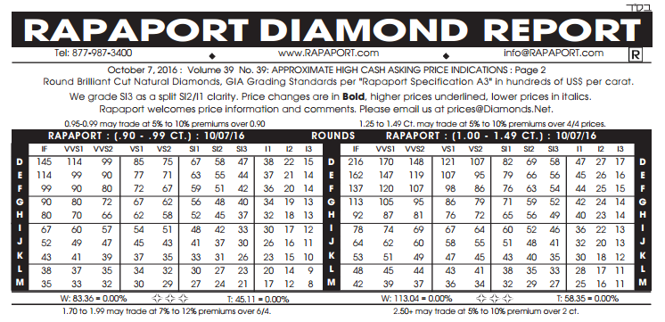 Diamond Prices: Comparison, Statistics, Education | Whiteflash