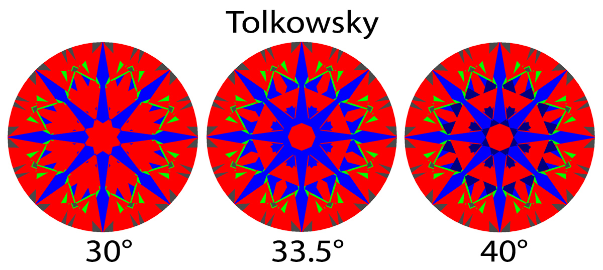 Tolkowsky 30 and 30.5 and 40 degree ASET