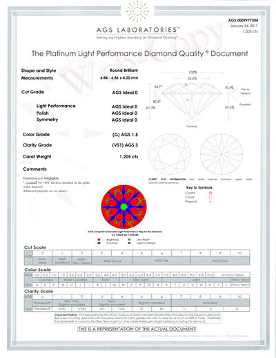 AGS diamond report