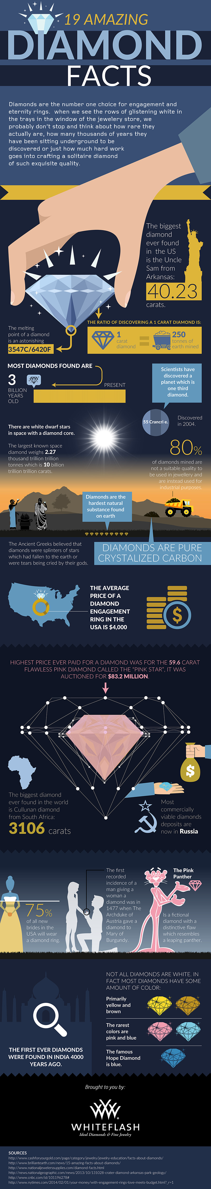 Amazing Diamond Facts Infographic