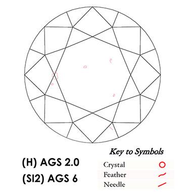 Diamond Plot and Keys to Symbols