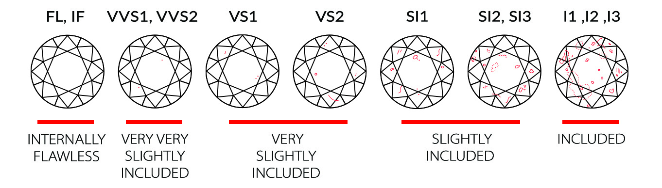 The 4 C's - Diamond Clarity | Whiteflash