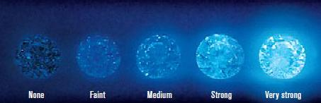 GIA Diamond Fluorescence Comparisons