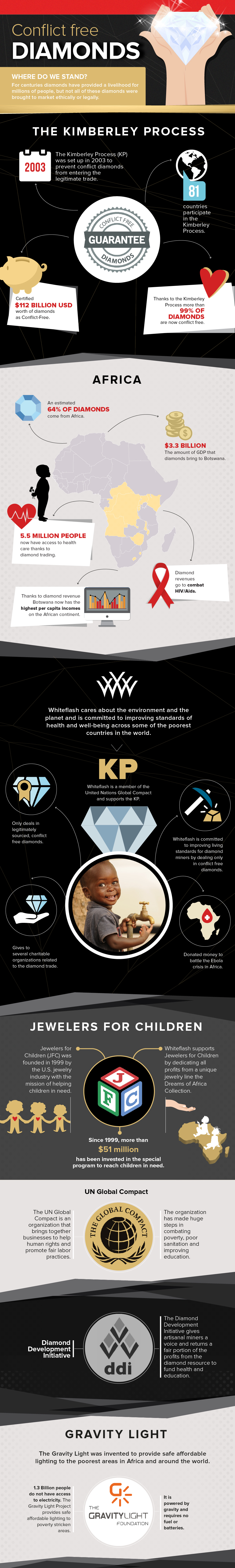Conflict Free Diamonds Infographic