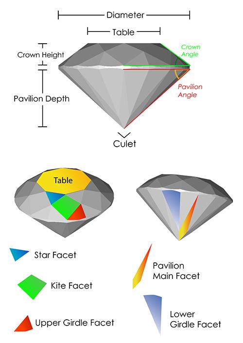The 4 C\'s - Diamond Cut | Whiteflash