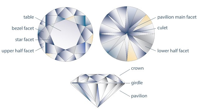 Diamond Brillianteering