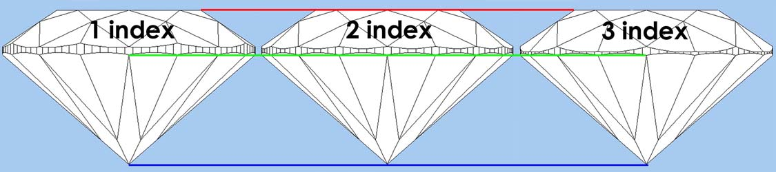 Indexing Chart