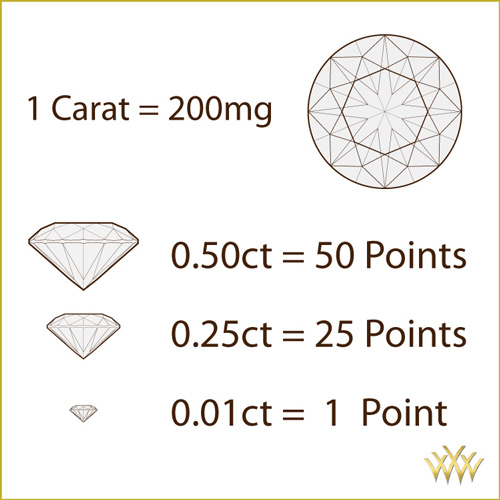 Diamond Carat Points