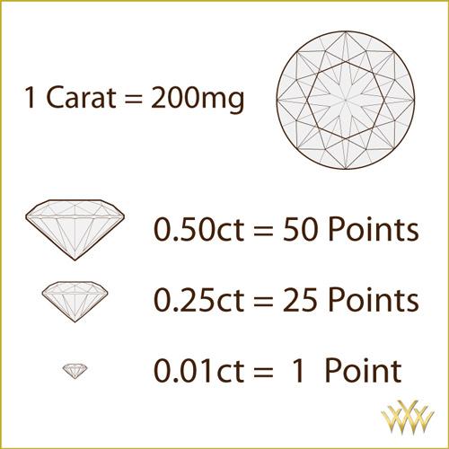 Diamond Carat Points