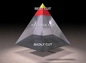 diamond-cut-types