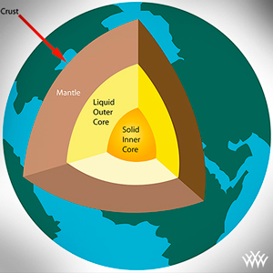 Earth Core Layers Diagram
