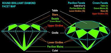 Round Brilliant Facet Map