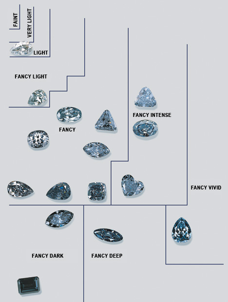 Fancy color diamond classification
