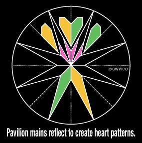 Pavilion Facets