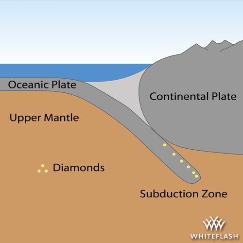 Natural Diamond Formation Zone