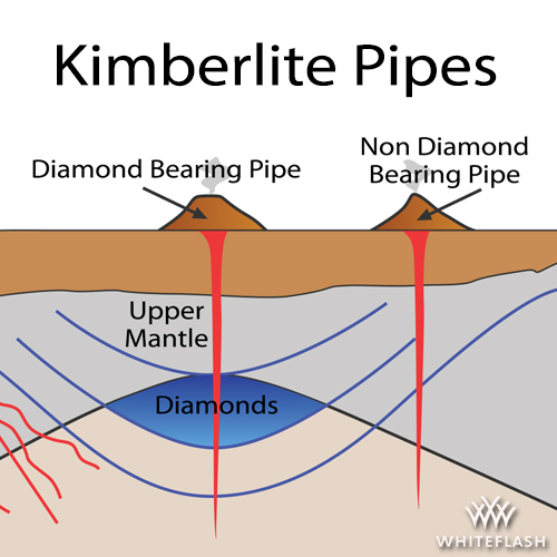Diamond and Non-Diamond Kimberlite Pipes