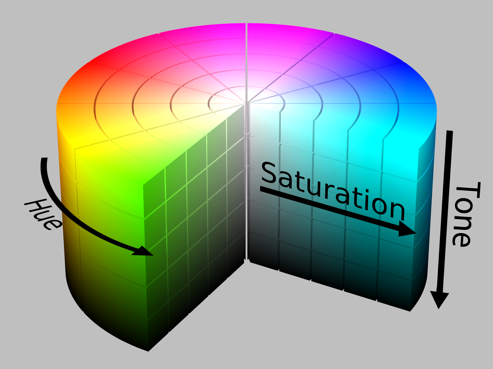 Hue, tone, saturation wheel